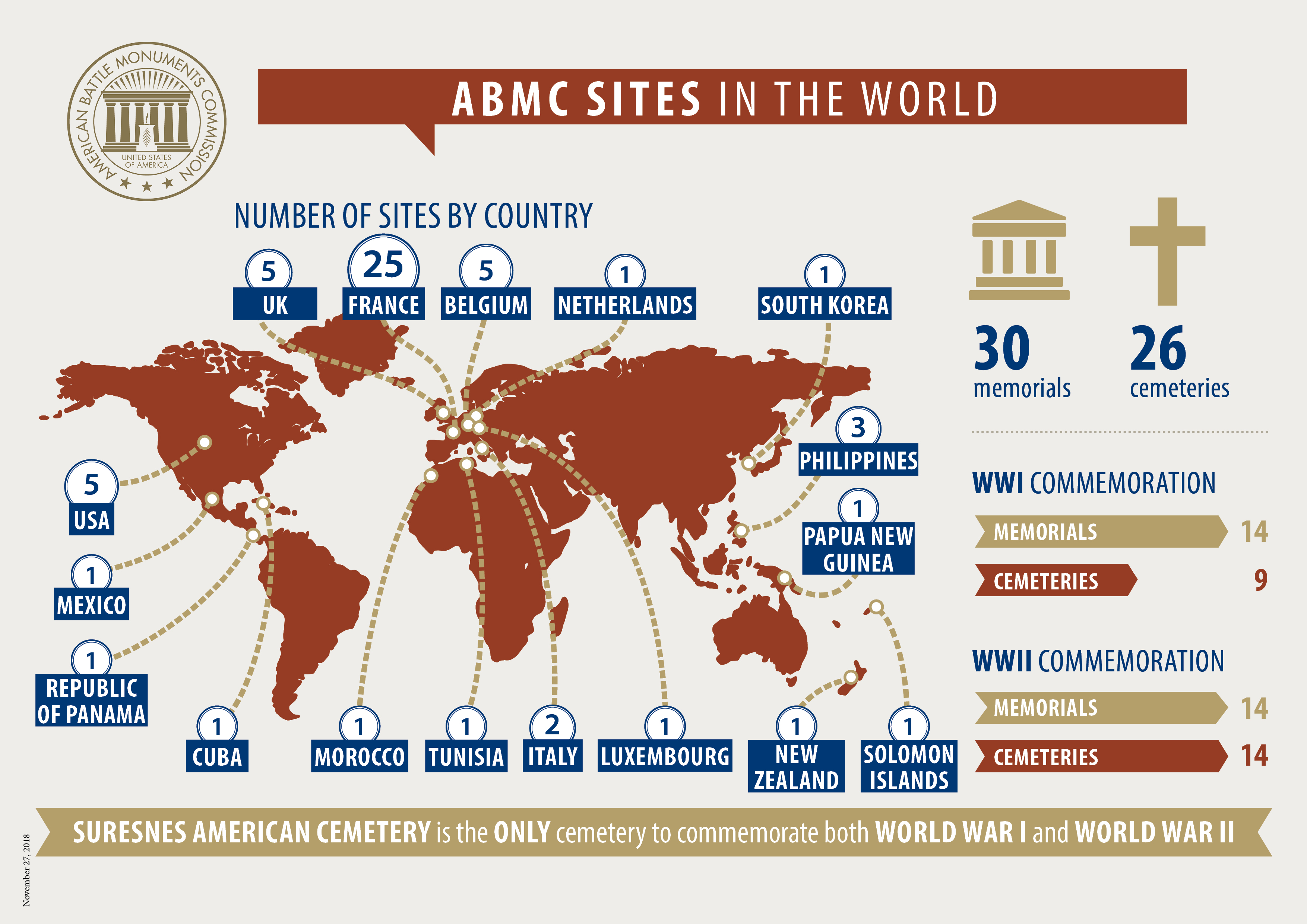 ABMC Sites in the World